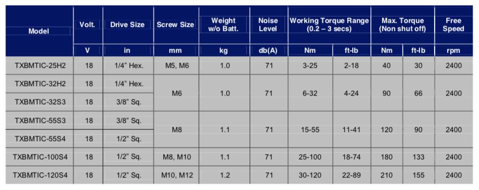 Schermata 2019 09 26 alle 12.39.09 Avvitatori per assemblaggio industriale Gli avvitatori a batteria serie TIC ad impatto meccanico di BAMASON, con range di coppia da 3 a 120 Nm, sono lo strumento ideale per impiego in ambito industriale e manutentivo, o in fase di pre-avvitatura Con l'innovativo sistema shut-offe il display integrato, la regolazione della coppia di serraggio è gestibile in modo digitale in 50 differenti regolazioni all'interno dell'intervallo del range di coppia del modello. Design ergonomico, impugnatura ambidestra e selettore che consente il cambio del senso di rotazione per controllo ottimale anche con una sola mano. Un indicatore a Led informa l'operatore sullo stato del processo (Ok, Nok, senso di rotazione e stato della batteria) Funzionano con batterie agli ioni di litio da 20V da 2,5 Ah o 5,0 Ah. Grazie ai LED frontali ad alta luminescenza il punto di avvitatura viene mantenuto sempre visibile per una migliore gestione da parte dell'operatore.