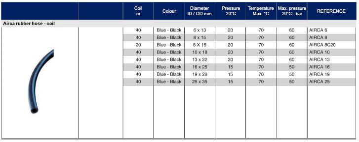 AIRCA HOSES 1  Avvitatori per assemblaggio industriale Tubo di gomma  - Tubo in gomma con alternanza di blu e nero strisce  - Camera d'aria SBR  - Treccia in tessuto sintetico  - Guaina esterna SBR / EPDM (UV e ozono resistente)  - Resiste alle forze di flessione, trazione e torsione  - Eccellente resistenza all'abrasione su pavimenti in calcestruzzo