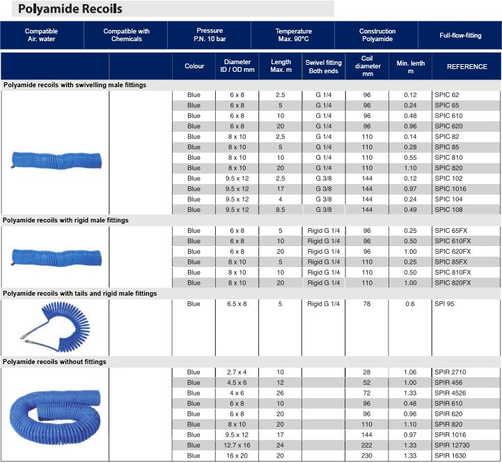 POLYAMIDE RECOILS 1  Avvitatori per assemblaggio industriale
