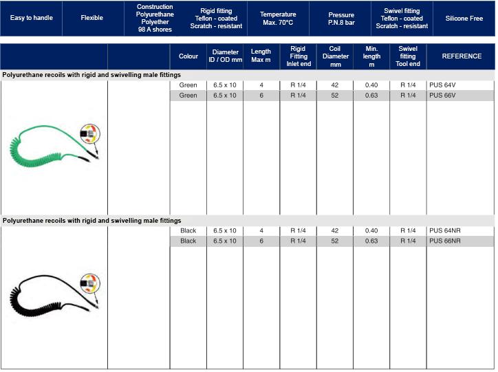 POLYURETANE RECOIL WITH SCRTATCH RESISTANT FITTINGS 2 1 Avvitatori per assemblaggio industriale