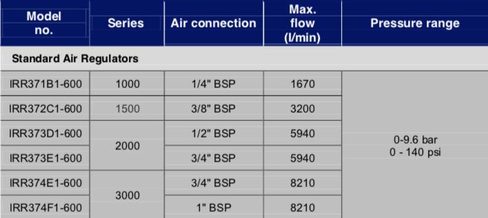 Schermata 2019 07 23 alle 14.52.37  Avvitatori per assemblaggio industriale L'uso di dispositivi di preparazione dell'aria, come filtri, regolatori e lubrificatori è un mezzo eccellente per mantenere i vostri strumenti e le attrezzature per operare al massimo delle loro prestazioni.