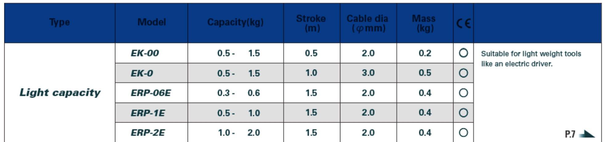 TABELLA EK Avvitatori per assemblaggio industriale I bilanciatori a molla della gamma Airtechnology / ENDO presentano diversi modelli ciascuno con specifiche peculiarità: SERIE EK – ERP – Capacità di bilanciamento e ritrazione leggera per carichi fino a 1,5 Kg per EK e fino a 2,0 Kg per ERP SERIE ATB-THB – Capacità di bilanciamento e ritrazione con alimentazione diretta avvitatori pneumatici di peso sino a 6,5 Kg SERIE EW - EWS – Capacità di bilanciamento e ritrazione per carichi sino a 7 Kg SERIE EWF - Capacità di bilanciamento e ritrazione per carichi sino a 120 Kg SERIE A – Capacità di bilanciamento e ritrazione da 70 fino a 120 Kg con sistema di riavvolgimento e ritrazione frizionato per un riavvolgimento rallentato e gancio di appensione prolungato SERIE B – Capacità di bilanciamento e ritrazione sino a 7 Kg con sistema di riavvolgimento e ritrazione frizionato per un riavvolgimento rallentato SERIE C Green Generation - Bilanciatori in acciaio zincato non verniciato capacità di sollevamento e ritrazione siano a 120 Kg SERIE X Green Generation - Bilanciatori in acciaio zincato non verniciato capacità di sollevamento e ritrazione siano a 120 Kg SERIE Y Green Generation - Bilanciatori in acciaio INOX capacità di sollevamento e ritrazione siano a 120 Kg ideali PER APPLICAZIONI IN AMBITI ALIMENTARI SERIE ELF - Capacità di bilanciamento e ritrazione sino a 70 Kg ma con corsa di avvolgimento lunga SERIE EWA - Capacità di bilanciamento e ritrazione sino a 70 Kg ma con sistema di sicurezza anti riavvolgimento improvviso del cavo (snap-back) in caso di perdita del carico o di rottura del cavo di apprensione carico SERIE ETP - Capacità di bilanciamento e ritrazione per carichi da 120 Kg sino a 200 Kg