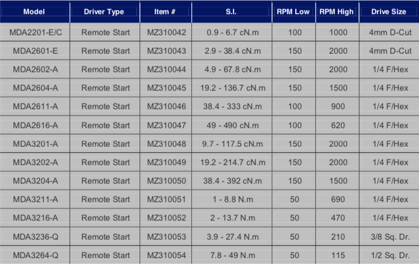 Schermata 2019 07 12 alle 11.56.21 Avvitatori per assemblaggio industriale In-line MD current advanced DC tools