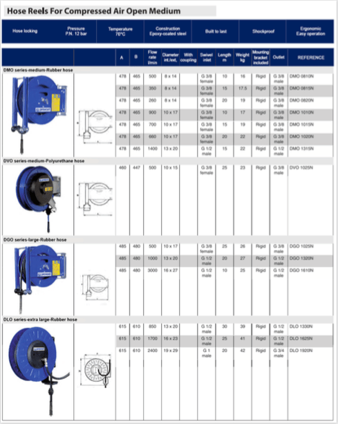 Schermata 2019 08 20 alle 16.34.48  Avvitatori per assemblaggio industriale Automatic hose reels are essential basic equipment for workshops.