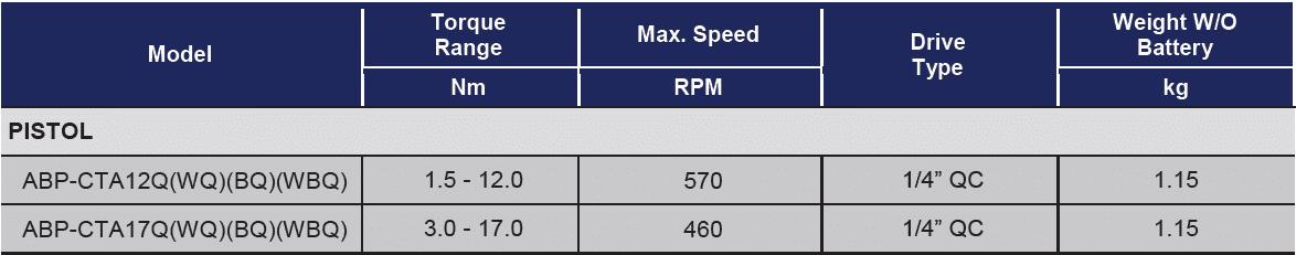 ABP CTA12 ABP CTA17 QWQBQWBQ  Avvitatori per assemblaggio industriale Gli avvitatori a batteria coppia angolo a controllo elettronico di Acradyne combinano la libertà della tecnologia senza fili, che offre il vantaggio di potersi muovere in piena libertà, con l'affidabilità del controllo diretto in tutte le applicazioni d'avvitatura che necessitano di tracciabilità di processo.  Tutte le fasi di avvitatura sono controllate in modalità diretta attraverso il trasduttore di coppia ed il resolver angolare.