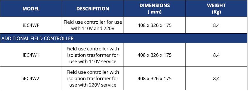 FIELD CONTROLLER TABELLA Avvitatori per assemblaggio industriale Il sistema di avvitatura FIELD di Acradyne mira a raggiungere obiettivi di produzione semplici in un mondo produttivo sempre più complesso ed esigente dove gli strumenti di fissaggio per primi debbono essere semplici all'utilizzo, ma allo stesso tempo efficaci ed altamente qualitativi. Il controllore di Acradyne copre le esigenze di assemblaggio da 0,5 a 17000 Nm per utensili a cavo (serie IEC e FIELD) e da 1,5 a 120 Nm per gli utensili a batteria (serie IBC). I software basati su piattaforma WEB Browser consentono facile programmazione da qualsiasi dispositivo in grado di eseguire un browser internet. Per una gestione del tutto libera da fili, fino a 4450 Nm: Avvitatori alta coppia A BATTERIA serie XT di AcraDyne