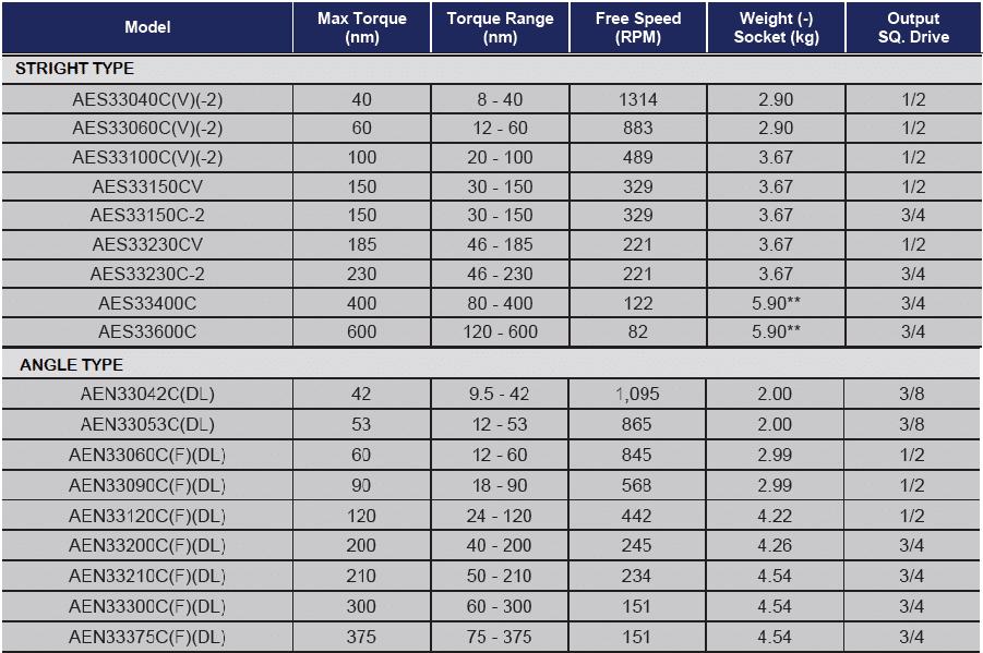 TABELLA 3000 Avvitatori per assemblaggio industriale Gli avvitatori elettronici serie 3000 di AcraDyne sono lo strumento ideale per piccole e medie coppie di serraggio (intervallo di coppia da 10 a 600 Nm).