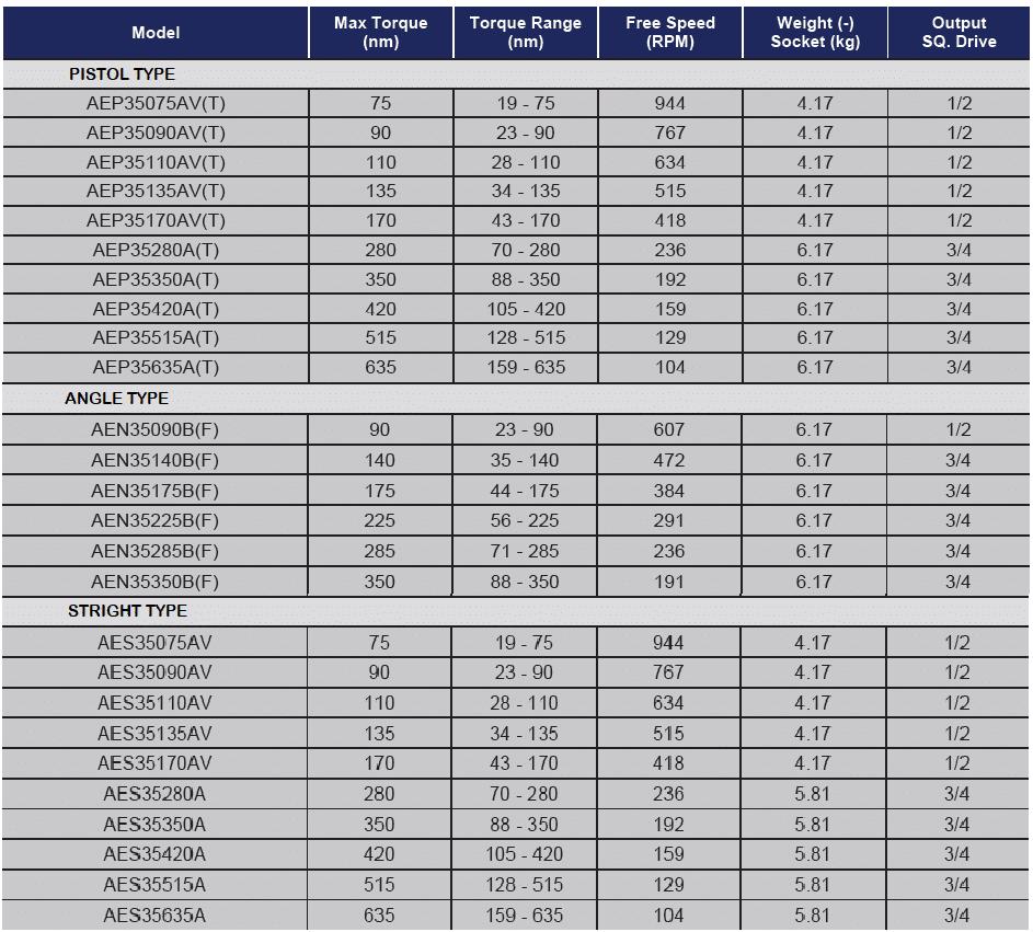 TABELLA 5000 ANGOLARI  DIRITTI PISTOLA  Avvitatori per assemblaggio industriale Gli avvitatori elettronici serie 5000 di AcraDyne sono lo strumento ideale per piccole e medie coppie di serraggio (intervallo di coppia da 20 a 635 Nm).