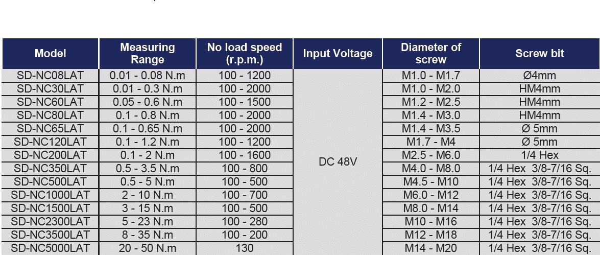 TABELLA SUDONG NC  Avvitatori per assemblaggio industriale Gli avvitatori elettronici coppia angolo ad assorbimento amperometrico - serie SD-NC possono gestire la programmazione completa del processo di serraggio.  Con il controllore SD-NC è possibile settare tutti i parametri per realizzare un fissaggio preciso in base ai diversi requisiti della giunzione, regolando la coppia, la velocità, il tempo di attesa e il senso di rotazione.  Le principali caratteristiche:   supporta fino a 20 gruppi di parametri diversi per ogni ciclo di lavoro,  un singolo set di dati raggiunge fino a 15 tipi di parametri,  visualizzazione dello stato di serraggio e monitoraggio del processo di serraggio, coppia di serraggio e visualizzazione della velocità in tempo reale,  un singolo cacciavite elettrico può anche impostare più parametri di serraggio,  può collegarsi al PC o al dispositivo di automazione in differenti modalità modi  rafforzamento storico dei dati del pezzo in lavorazione, tasso qualificato di lavoro statistico  gruppi multipli di memorizzazione dei dati di serraggio, uscita.  può essere collegato al software di sistema di posizionamento Airtechnology (RIGHTWAY) o al software di tracciabilità Airtechnology (NETCOLLECTOR) o all'uso robotico per implementare il controller NC nel settore 4.0.