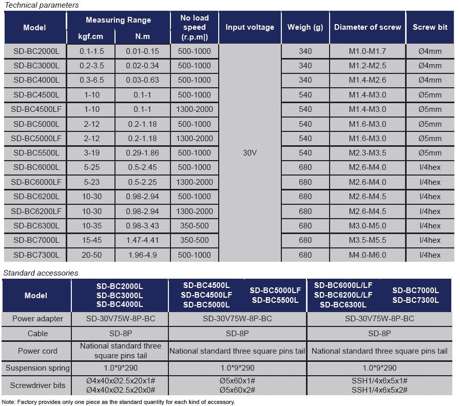 TABELLA SUDONG SD BC DA 2000 A 7300  Avvitatori per assemblaggio industriale Gli avvitatori elettrici a frizione meccanica serie SD bassa tensione sono nati per definire nuovi standard nelle avvitature ad uso manuale: la famiglia di appartenenza è quella degli avvitatori con motore brushless, che oltre all'elevata efficienza offre prolungata accuratezza nel tempo, con design ergonomico che definisce alti livelli di comfort per gli operatori.  Questi avvitatori sono la scelta ideale per tutte le applicazioni con coppie basse.  Sono disponibili nelle versioni SD-A, SD-BA, SD-BC, SD-CA, SD-T.