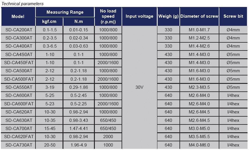 TABELLA SUDONG SERIE SD CA USO AUTOMAZIONE Avvitatori per assemblaggio industriale Gli avvitatori elettrici a frizione meccanica serie SD bassa tensione sono nati per definire nuovi standard nelle avvitature ad uso manuale: la famiglia di appartenenza è quella degli avvitatori con motore brushless, che oltre all'elevata efficienza offre prolungata accuratezza nel tempo, con design ergonomico che definisce alti livelli di comfort per gli operatori. Questi avvitatori sono la scelta ideale per tutte le applicazioni con coppie basse. Sono disponibili nelle versioni SD-A, SD-BA, SD-BC, SD-CA, SD-T.