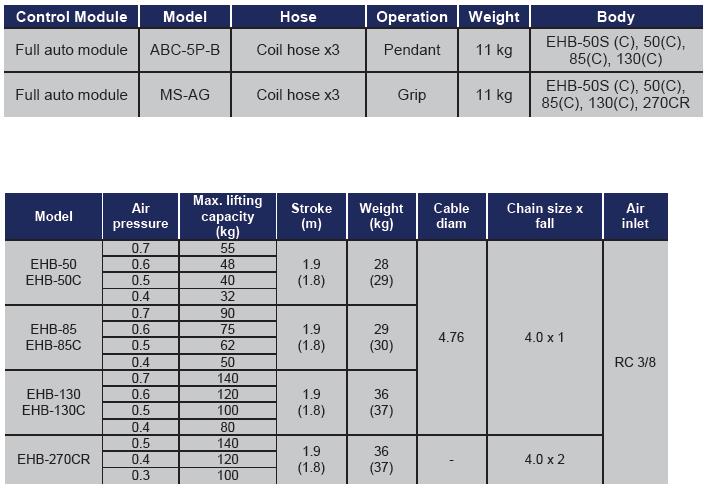ENDO AIR BALANCER ABC 5P B TABELLA Avvitatori per assemblaggio industriale I bilanciatori ad aria ENDO sono il sistema ideale per le movimentazioni ergonomiche all'interno di una linea produttiva. I bilanciatori ad aria sono utilizzati principalmente per le operazioni di pick&place e posizionamento, e consentono l'annullamento del carico movimentato rendendo le operazioni di spostamento più facili ed agevoli per gli operatori. Il basso consumo di aria durante l'utilizzo rende inoltre il sistema ENDO il più efficiente e a basso impatto ambientale nella categoria.