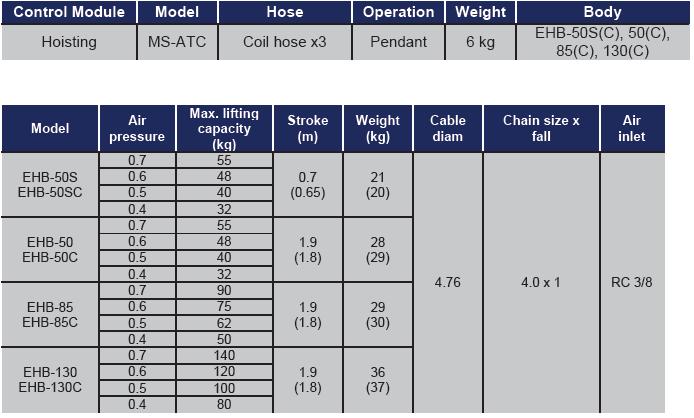 ENDO AIR BALANCER ATC TABELLA Avvitatori per assemblaggio industriale I bilanciatori ad aria ENDO sono il sistema ideale per le movimentazioni ergonomiche all'interno di una linea produttiva. I bilanciatori ad aria sono utilizzati principalmente per le operazioni di pick&place e posizionamento, e consentono l'annullamento del carico movimentato rendendo le operazioni di spostamento più facili ed agevoli per gli operatori. Il basso consumo di aria durante l'utilizzo rende inoltre il sistema ENDO il più efficiente e a basso impatto ambientale nella categoria.