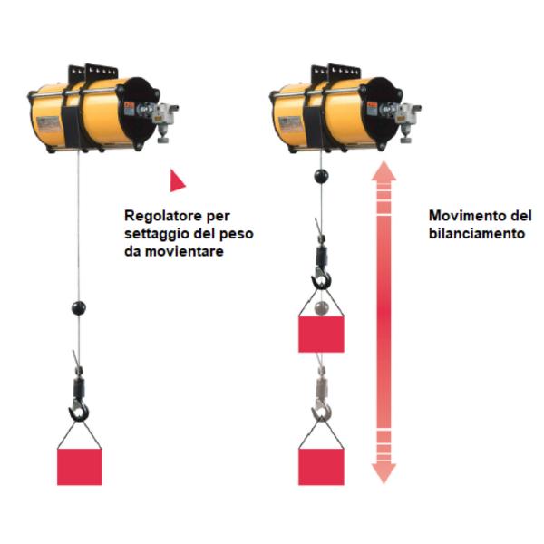 ENDO AIR BALANCER BC1 immagine 3 Avvitatori per assemblaggio industriale I bilanciatori ad aria ENDO sono il sistema ideale per le movimentazioni ergonomiche all'interno di una linea produttiva. I bilanciatori ad aria sono utilizzati principalmente per le operazioni di pick&place e posizionamento, e consentono l'annullamento del carico movimentato rendendo le operazioni di spostamento più facili ed agevoli per gli operatori. Il basso consumo di aria durante l'utilizzo rende inoltre il sistema ENDO il più efficiente e a basso impatto ambientale nella categoria.