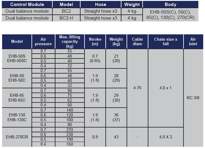 ENDO AIR BALANCER BC2 TABELLA Avvitatori per assemblaggio industriale I bilanciatori ad aria ENDO sono il sistema ideale per le movimentazioni ergonomiche all'interno di una linea produttiva. I bilanciatori ad aria sono utilizzati principalmente per le operazioni di pick&place e posizionamento, e consentono l'annullamento del carico movimentato rendendo le operazioni di spostamento più facili ed agevoli per gli operatori. Il basso consumo di aria durante l'utilizzo rende inoltre il sistema ENDO il più efficiente e a basso impatto ambientale nella categoria.