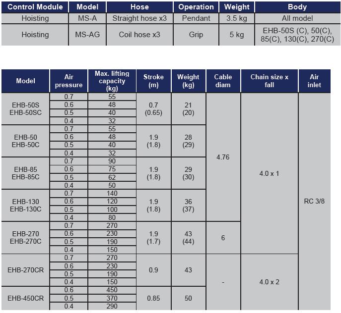 ENDO AIR BALANCER MS AG TABELLA Avvitatori per assemblaggio industriale I bilanciatori ad aria ENDO sono il sistema ideale per le movimentazioni ergonomiche all'interno di una linea produttiva. I bilanciatori ad aria sono utilizzati principalmente per le operazioni di pick&place e posizionamento, e consentono l'annullamento del carico movimentato rendendo le operazioni di spostamento più facili ed agevoli per gli operatori. Il basso consumo di aria durante l'utilizzo rende inoltre il sistema ENDO il più efficiente e a basso impatto ambientale nella categoria.