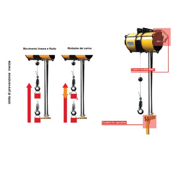 ENDO AIR BALANCER MSD immagine 1 galleria Avvitatori per assemblaggio industriale I bilanciatori ad aria ENDO sono il sistema ideale per le movimentazioni ergonomiche all'interno di una linea produttiva. I bilanciatori ad aria sono utilizzati principalmente per le operazioni di pick&place e posizionamento, e consentono l'annullamento del carico movimentato rendendo le operazioni di spostamento più facili ed agevoli per gli operatori. Il basso consumo di aria durante l'utilizzo rende inoltre il sistema ENDO il più efficiente e a basso impatto ambientale nella categoria.
