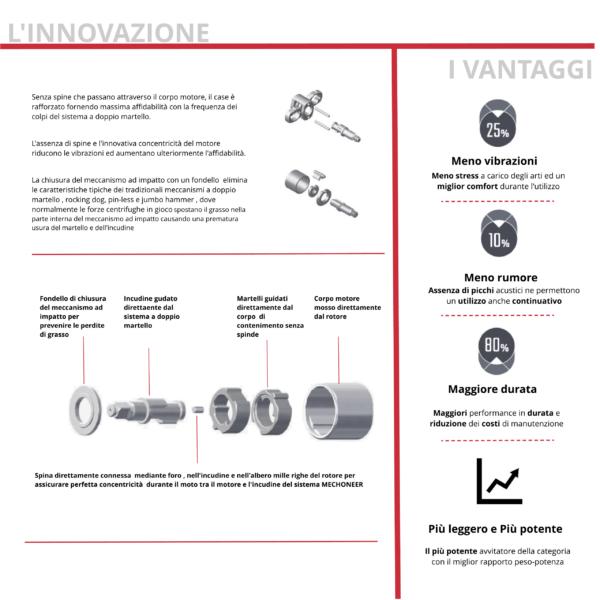 MECCANISMO MECHONEER spiegazione Avvitatori per assemblaggio industriale