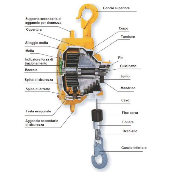 SEZIONE  Avvitatori per assemblaggio industriale B Series Spring Balancers are designed to increase productivity in any situations where repetitive or prompt vertical movement of fixed load is required.